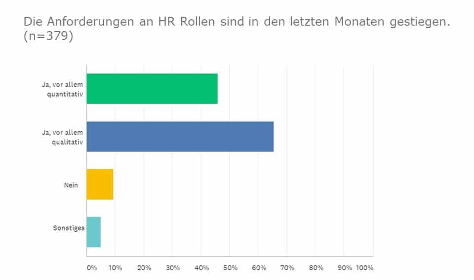 Umfrage: Anforderungen an HR
