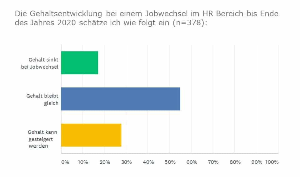 Umfrage: Gehaltsentwicklung in HR