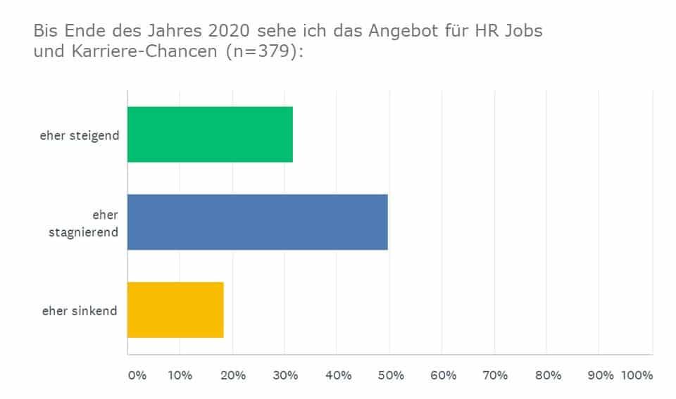 Umfrage: HR Karriere-Chancen