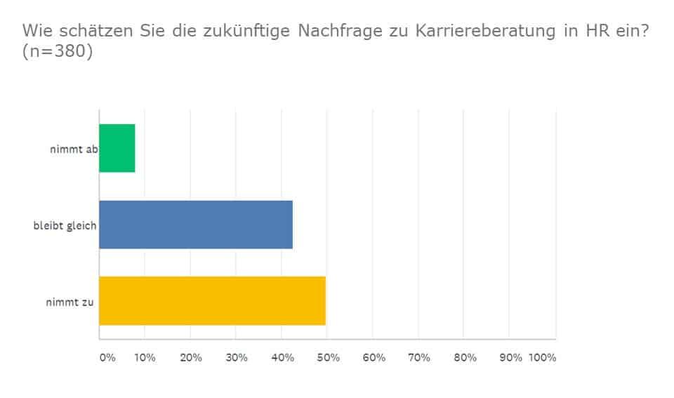 Umfrage: Nachfrage zu HR Karriereberatung