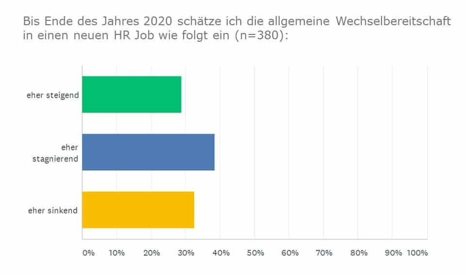 Umfrage: Wechselbereitschaft in HR